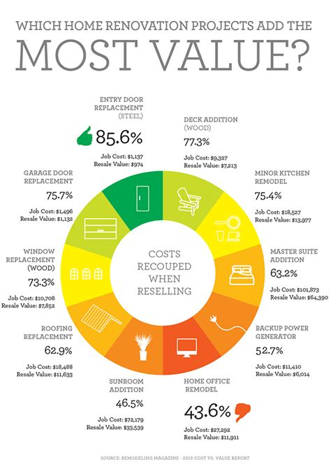 what home improvements add the most value 28 images
