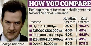 National Insurance Letters And Rates Wondered How Much Tax You Really Pay Even Basic Rate Taxpayers Are Forced To As