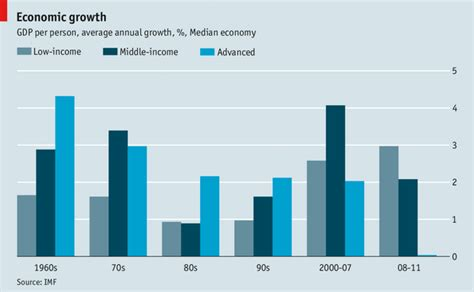 Mba Growth Rate by Economic Growth