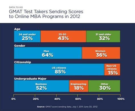Mba Program Mastercard by как сдать Gmat все что нужно знать о подготовке к тесту