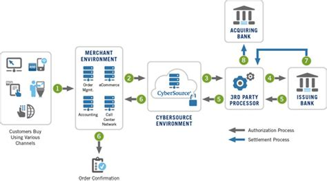 Sle Credit Card Processing Policy How Payment Processing Works Developer S Center Cybersource
