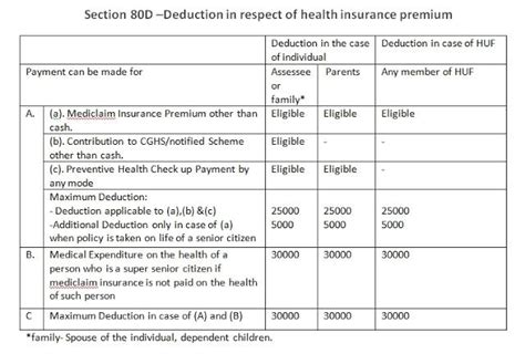 section 80d medical insurance 106 best images about income tax on pinterest question