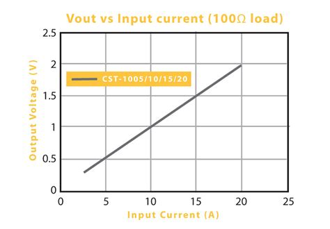 current transformer burden resistor circuit load resistor for current transformer 28 images current transformer ac load indicator led