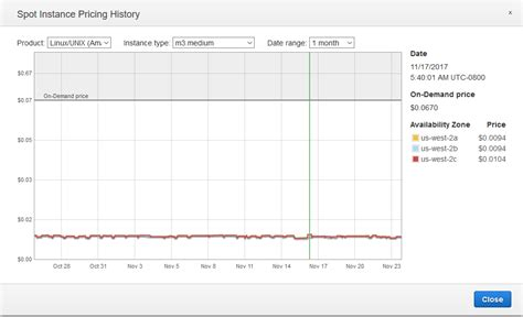 amazon price history spot instance pricing history amazon elastic compute cloud