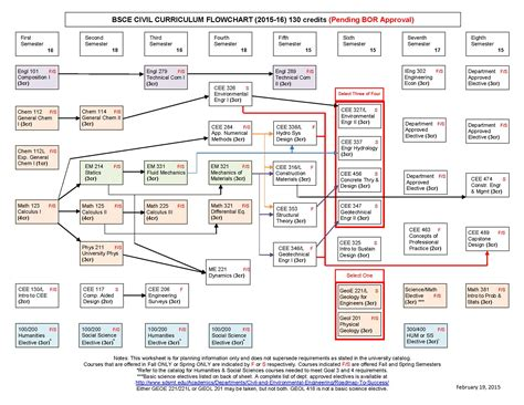civil engineering ucf flowchart civil engineering ucf flowchart 28 images engineering