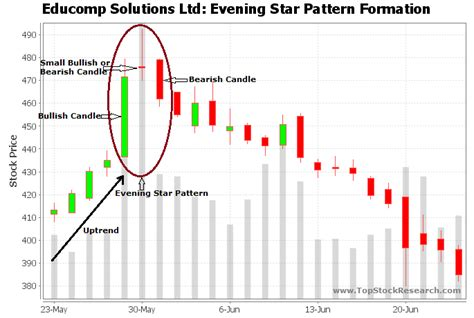 candlestick pattern evening star evening star candlestick pattern exle 2