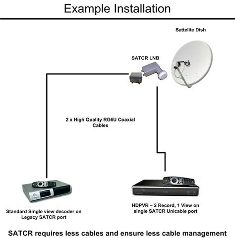 illuminatore mysky satcr unicable lnb with one additional legacy port for