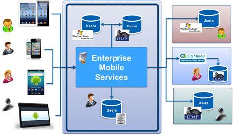 mobile services mobile services enterprise mobile services