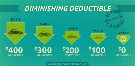house insurance deductible diminishing deductible elephant auto insurance