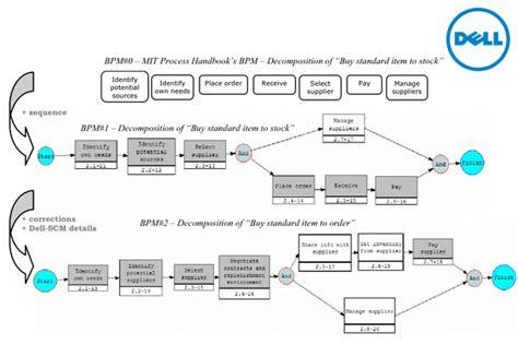 dell layout strategy engine flow diagram engine design diagram wiring diagram