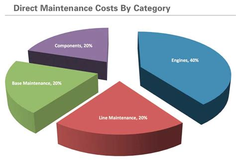 service cost maintenance cost vs asset replacement value rav excess logic surplus equipment and