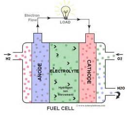 Proton Exchange Fuel Cell Pemfc Proton Exchange Membrane Fuel Cell Mechanical