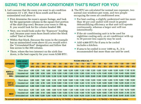 Room air conditioners big savings on various room air conditioner
