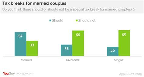 Marriage tax break