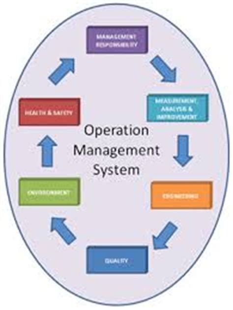 operation management operation management assignment