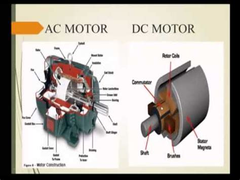 Ac Motor Dc Motor by Ac Dc Motor With