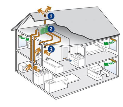 mechanische ventilatie badkamer maken ventilatie vzw dorp