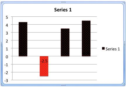 how to fill column with series repeating pattern numbers changing color for negative data series of charts in