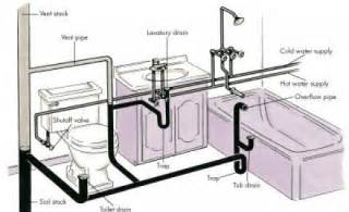 How Does Plumbing Work How To Do The Regular Plumbing Repairs At Home With No