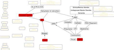 dehydration uti ccc map