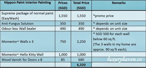 house painters prices painting cost of make over tips from nippon paint