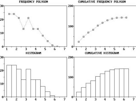 descriptive statistics frequency table exles