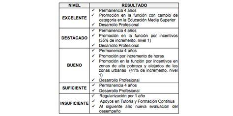 resultados de evaluacin de permanencia resultados evaluacion de permanencia de docentes 2015