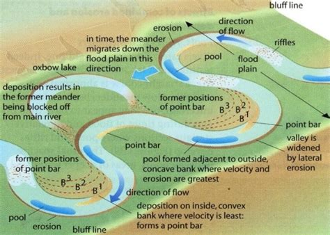 meandering river diagram meanders free zimsec revision notes and past papers