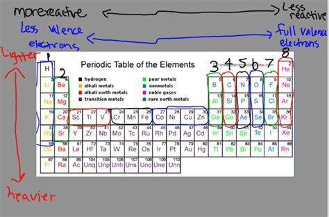 Periodic Table Patterns by Patterns On The Periodic Table Redox Reactions Chemistry