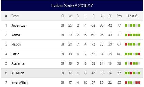 serie a table inter milan vs ac milan live milan derby 2017 live