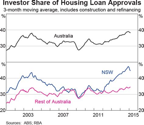 proportion of investment housing relative to owner