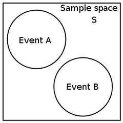 mutually exclusive venn diagram probability indicies surds and logarithims flashcards