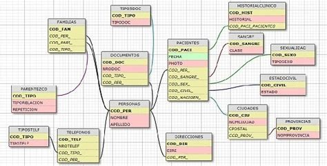 schema design tool what is the best free db schema design tool quora
