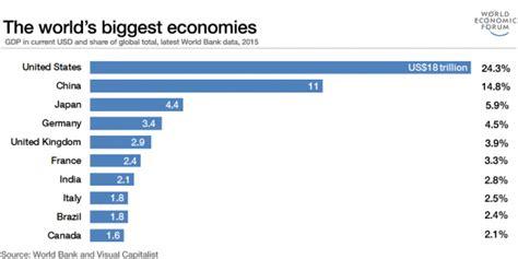 the world s 10 economies in 2017