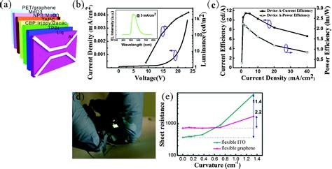 organic light emitting diodes on solution processed graphene transparent electrodes light emitting diode graphene 28 images single layer