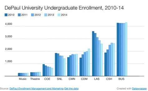 Depaul Mba Discount by Depaul Enrollment Drops Consistent With National Trends