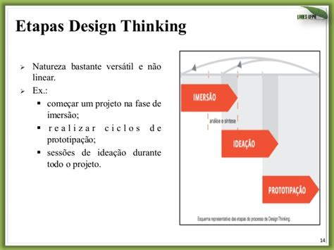 design thinking etapas inova 231 227 o com design thinking