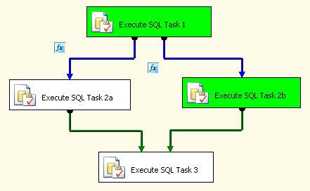 workflow in ssis dynamic sql server integration services ssis workflow