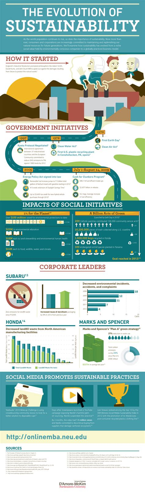 Northeastern Mba Ranking 2015 by Infographic Of The Day The Evolution Of Sustainability