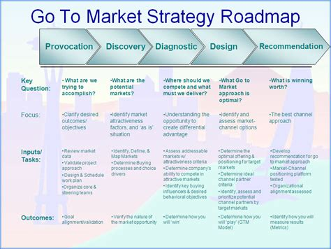 go to market strategy template free marketing strategy template go to market strategy