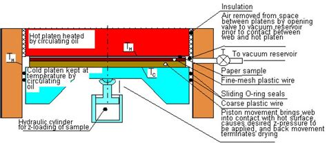 Industrial Paper Process - condebelt drying for pulp and paper industry climatetechwiki