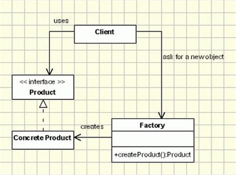 factory pattern in c sharp factory pattern in net with an exle