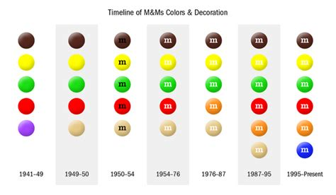 m m colors oc m m color distribution dataisbeautiful