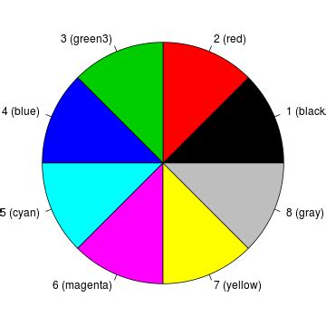 r plot colors sheets for plotting symbols and color palettes r中国