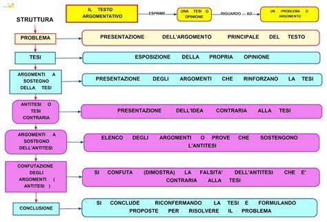 testo argomentativo schema testo argomentativo schema e mappa concettuale studentville