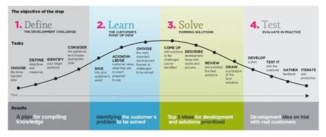 design thinking kpmg service design process http www slideshare net fred
