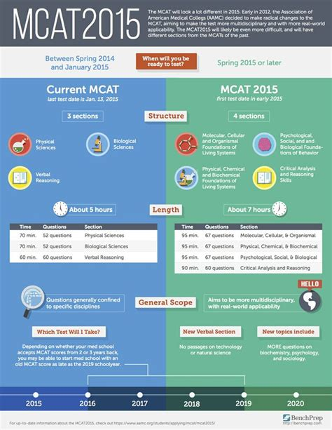 sections of the mcat mcat 2015 can studying social sciences give you an edge