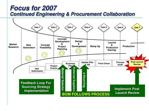 Procurement In New Product Development Ppt Supply Chain Management And New Product Development Plm Linkage Powerpoint Presentation