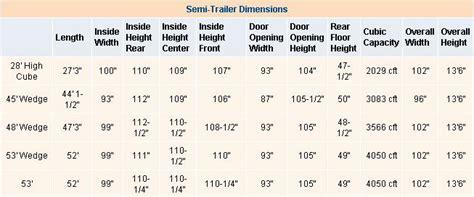floor length of typical 3 trailer semi trailer dimensions aiche slc 2015