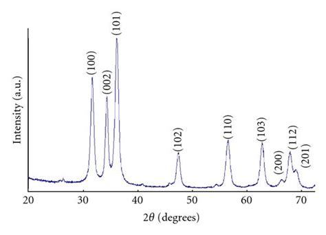 xrd pattern zno nanoparticles synthesis characterization and spectroscopic properties